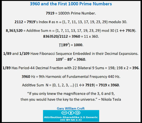 3960 and the first 1000 prime numbers