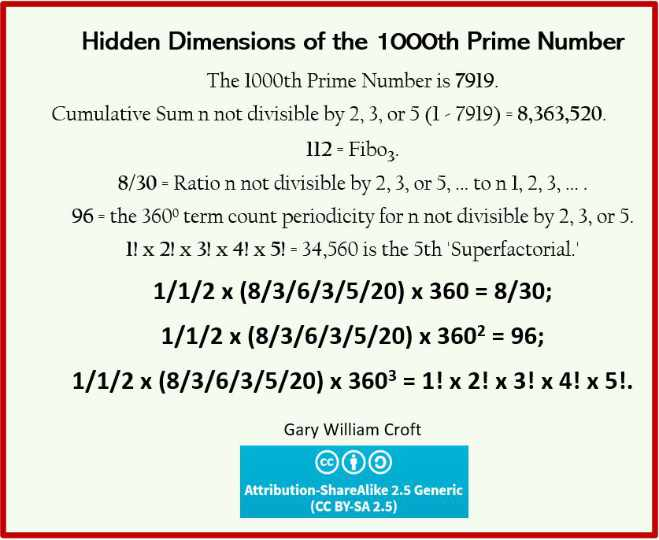 Hidden dimensions of the 1000th prime number 7919