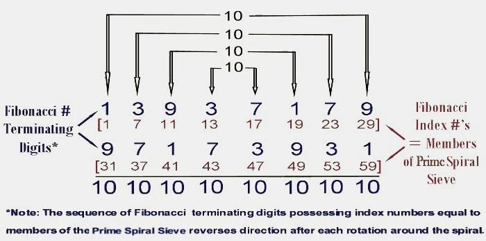 Fibonacci Terminating Digit Symmetry