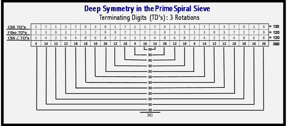 Terminating Digit Symmetries