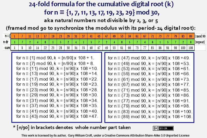 Cumulative digital root formula for n not divisible by 2, 3, or 5