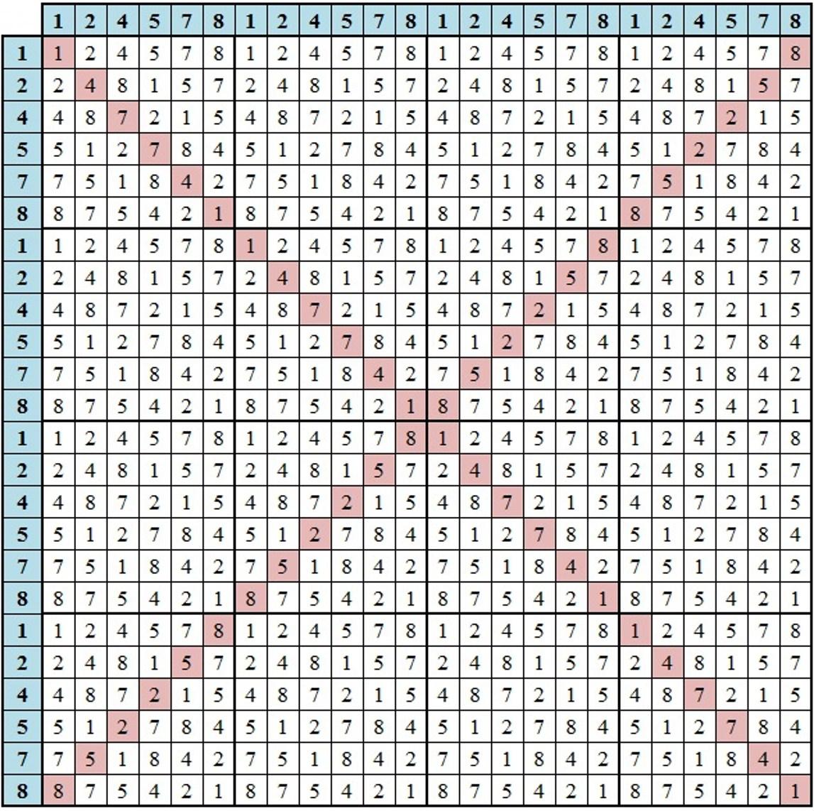 Magic Mirror Matrix Reveals Perfect Symmetry Encompassing