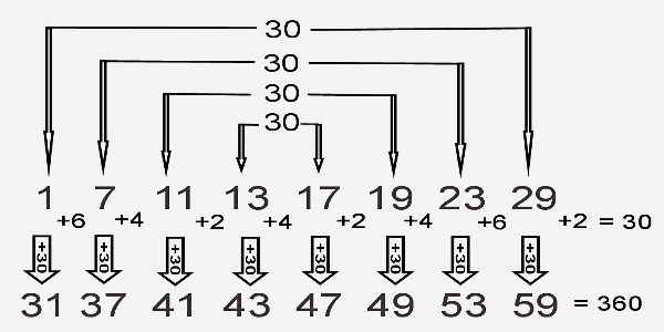 Root Prime Symmetry Involving 30's