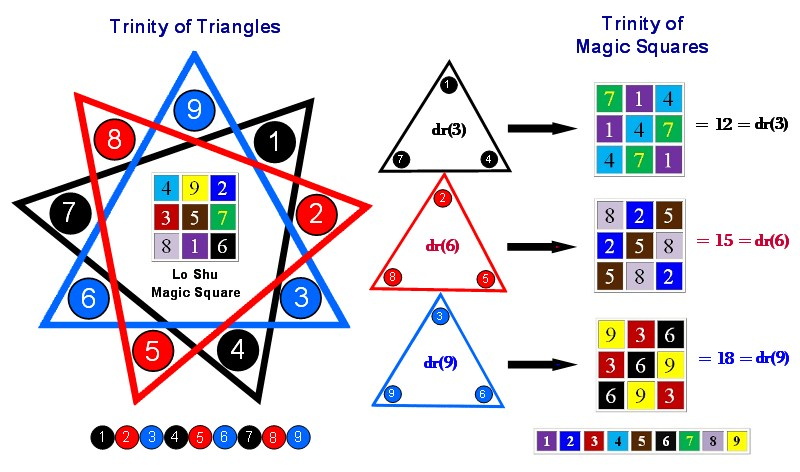 Trinity of Triangles and Magic Squares