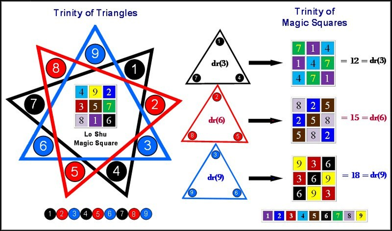Trinity of Triangles and Trinity of Magic Squares