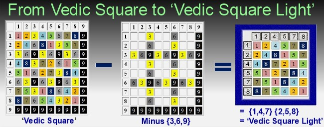 Vedic Square minus its 3's, 6's and 9's